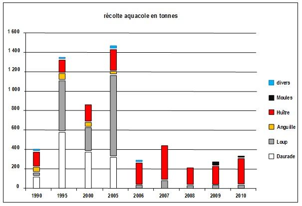 Composition et résultats de l'aquaculture au Maroc ; on notera la prépondérance de l'huître (300 tonnes en 2011) et la permanence du loup (200 tonnes en 2011). On remarque l'interruption de la production de l'anguille et de la daurade à partir de 2006.