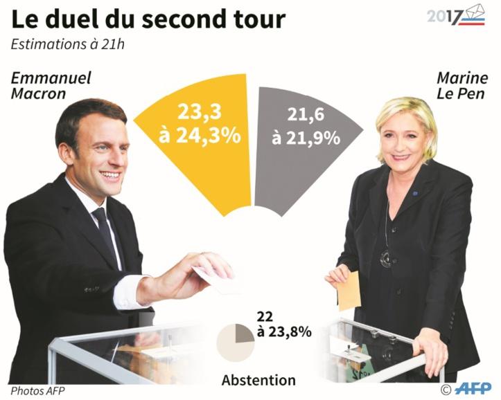 Macron favori pour battre Le Pen au second tour de la présidentielle en France