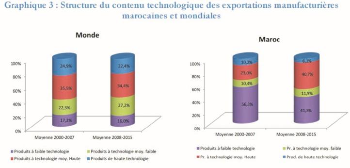 Prédominance des exportations manufacturières à faible technologie