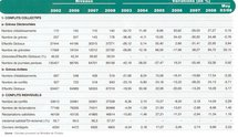 Selon la dernière lettre mensuelle du CMC :  99.158 journées de travail évaporées en 2008