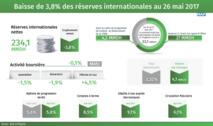 Baisse des réserves internationales au 30 juin 2017