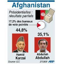 Le président sortant Hamid Karzaï creuse l'écart  : Les fraudes pourraient affecter l'issue du scrutin afghan