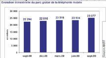 Selon les dernières statistiques fournies par l'ANRT :  L'ADSL cède devant l'Internet 3 G