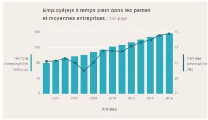 Les PME jouent un rôle crucial dans la création d'emplois décents