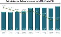 Alors que l'encours de la dette directe du Trésor inscrit une hausse de 3,5% : La dette publique atteint 419,3 milliards DH en 2009