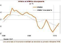 La demande étrangère adressée au Maroc reste molle : Le phosphate sauve la balance commerciale