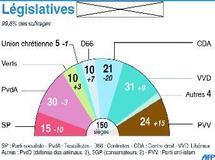Après la percée de l'extrême droite  : Les Pays-Bas de plus en plus difficiles à diriger