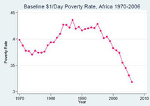 Pauvreté en Afrique : la faute aux seuls plans d'ajustement structurel ?