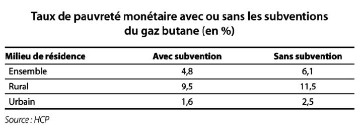 La libéralisation totale des prix des carburants a induit leur forte augmentation