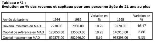 Augmentation du nombre d'accidents et diminution de la valeur réelle des indemnités : Le paradoxe des accidents de la circulation corporels au Maroc