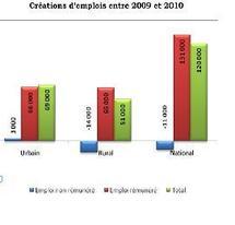 Selon une enquête du Haut Commissariat au Plan : La création d'emplois reprend son élan