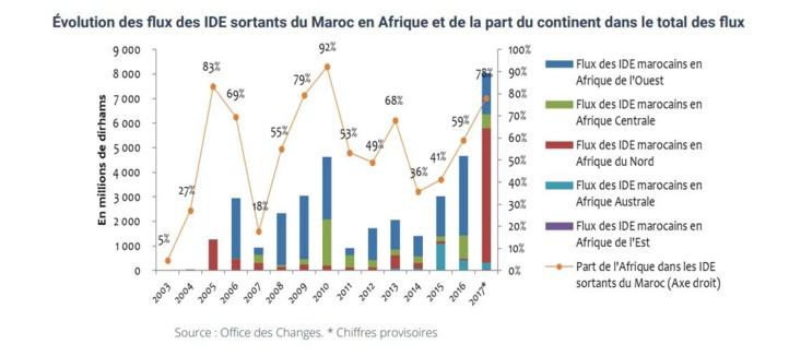 Les IDE marocains en Afrique  représentent 60% des flux sortants