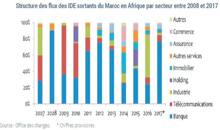 Le marché africain, un relais de croissance pour de nombreuses entreprises.