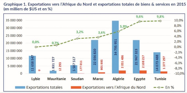 Les CVR sont indispensables pour une meilleure intégration régionale en Afrique du Nord