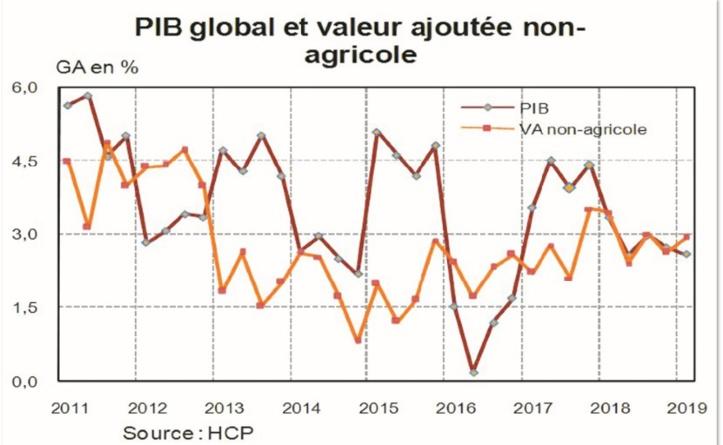 Ralentissement attendu du rythme de la croissance au premier trimestre 2019