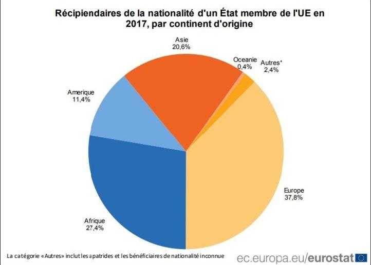 67. 900 Marocains ont acquis des nationalités européennes en 2017