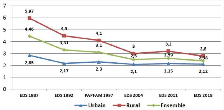 Niveau de la fécondité (ISF)  pour l'ensemble du Maroc et par milieu  de résidence aux enquêtes de santé de 1987 à 2018