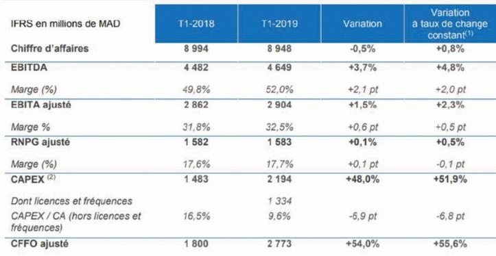 Bon début d'année pour le groupe Maroc Telecom