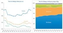 Le chômage continue de narguer les jeunes et les diplômés