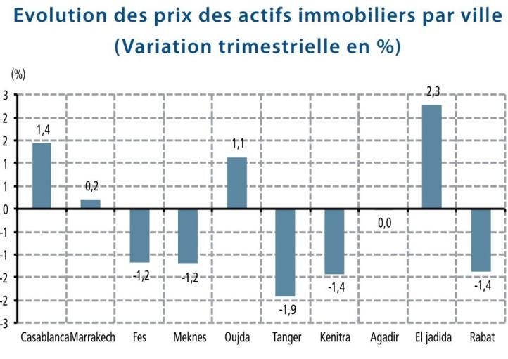 La hausse des prix de l'immobilier  se poursuit à Casablanca et Marrakech