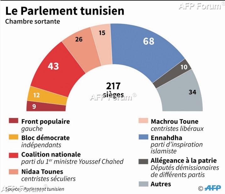 Vers un Parlement tunisien paralysé par les divisions
