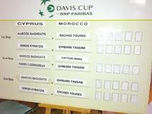 Coupe Davis : Chypre-Maroc  : Baghdatis-Rachidi en épilogue