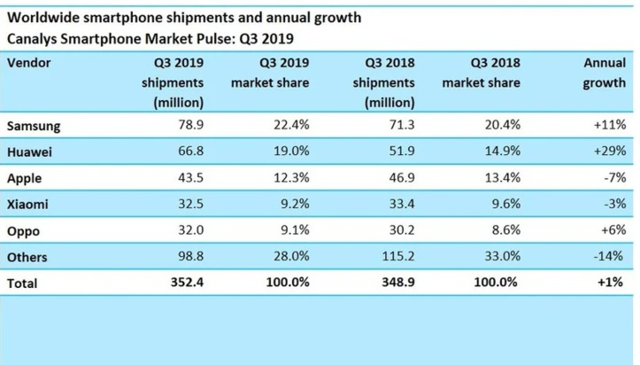 Les ventes mondiales de smartphones en légère hausse après deux ans de baisse