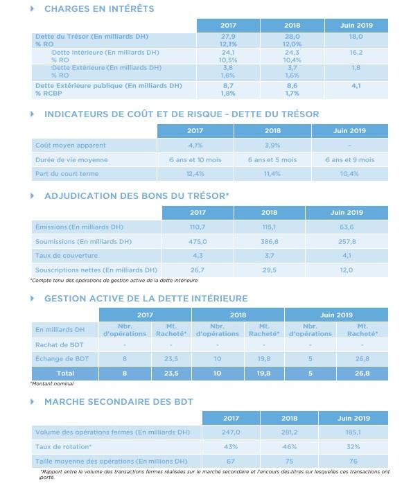 Nouveau recours à l'emprunt à l'international : Téméraire !