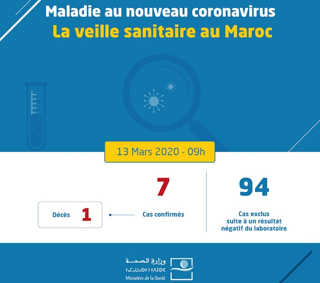 Un 7ème cas de coronavirus diagnostiqué au Maroc