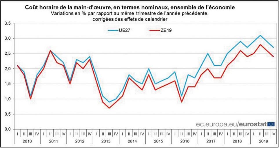 La croissance annuelle des coûts de la main d'œuvre ressort à 2,4% dans la zone euro