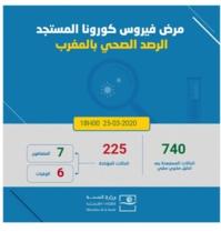 55 nouveaux cas confirmés au Maroc, 225 au total