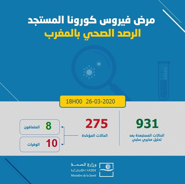 50 nouveaux cas confirmés au Maroc, 275 au total