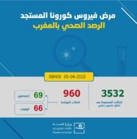 960 cas confirmés au Maroc, 3 nouvelles guérisons enregistrées