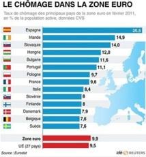 La zone euro au bord de la récession : Les milieux d'affaires marocains croisent les doigts