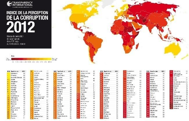 Lutte contre la corruption : Le Maroc perd huit places au classement de Transparency