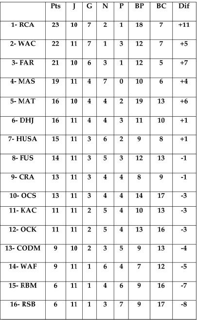 11ème journée en Botola Pro Elite 1 : Le Raja neutralisé par le MAS à Fès,  le WAC et l'ASFAR s'en retrouvent à l'affût