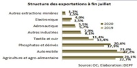 Les exportations nationales accumulent les contre-performances