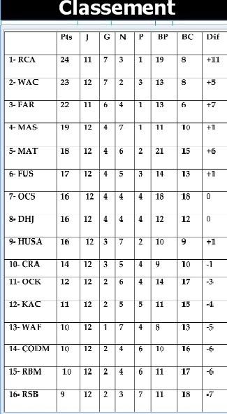 Sursaut d'orgueil des bons derniers de l'Elite 1 : Le derby casablancais accouche d'un nul