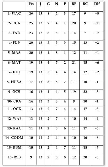 13ème journée en Botola Pro Elite 1 : Branle-bas de combat en bas de classement Le WAF en profite pour se désembourber
