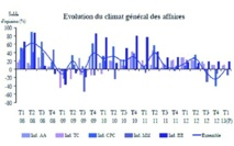 Climat des affaires de plus en plus morose
