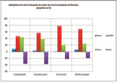 Les marchands non financiers anticipent une diminution du nombre de leurs employés