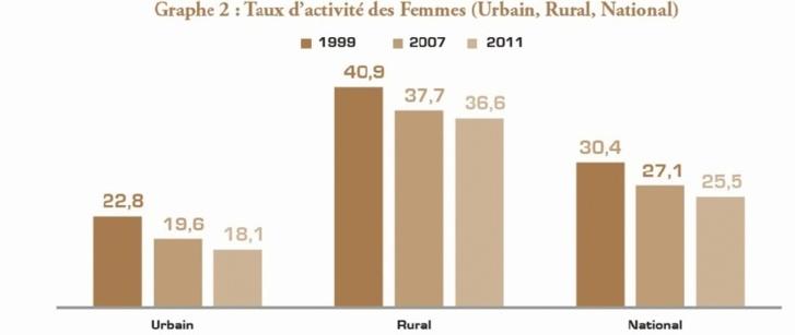 Recul de l'égalité économique hommes-femmes  au Maroc