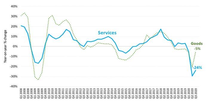 Le commerce mondial des services n'est pas encore sorti de l'ornière