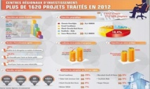 1.620 projets traités par les CRI