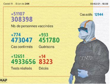 774 nouveaux cas d'infection au coronavirus enregistrés en 24 heures