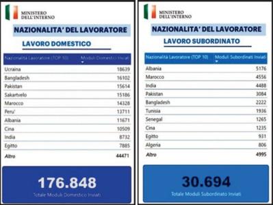 Le surplace insolite d'une régularisation à l'italienne