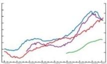 Les ménages de plus en plus endettés