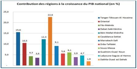 Les disparités régionales ne cessent de se creuser