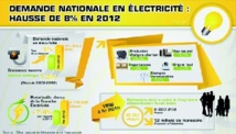 La demande d'électricité en hausse continue depuis 2002