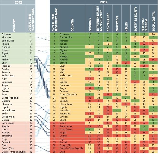 Le Maroc classé derrière le Botswana dans l'indice de prospérité et de bien-être